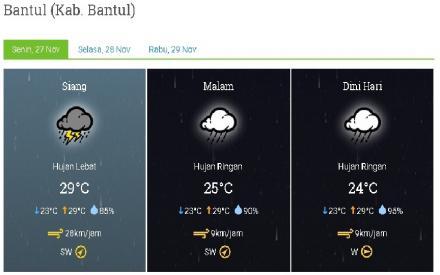 Cuaca Kab.Bantul