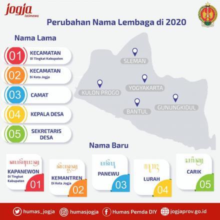Perubahan Nama Lembaga Tahun 2020