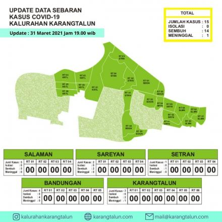 Update Data Sebaran Kasus Covid-19 di Kalurahan Karangtalun